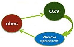ODPADservis, OZV, obce, dokumentácia odpadové poradenstvo, konzultácie, OZV poradenstvo, nový zákon o odpadoch